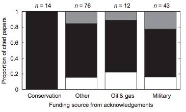 "Here, ""military"" funding represents studies conducted by non-military researchers, with military funding"