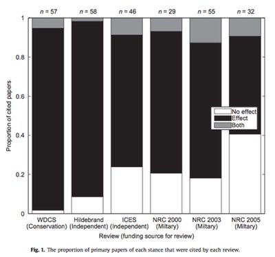 Reviews: Proportion of citations of each stance