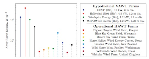 Energy per unit area of proposed tightly packed small turbines vs. several existing utility-scale windfarms