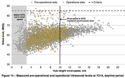 Macarthur wind farm dataWEB